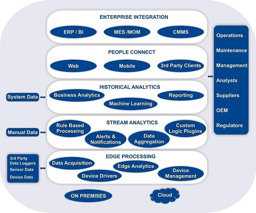 Internet of Things (IoT) Platform| M2M Platform | Enterprise