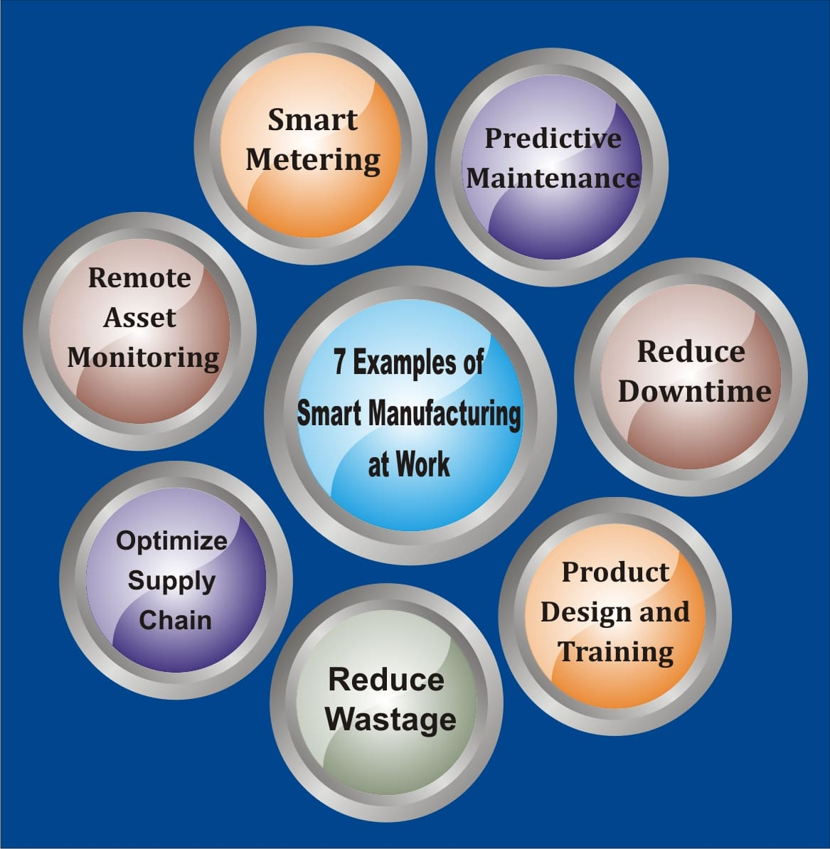 7 Examples of Smart Manufacturing at Work