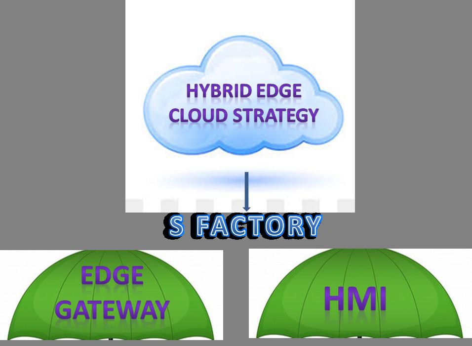 Hybrid Edge-Cloud Strategy