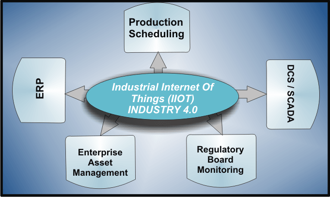 Integrations That Matter for The Success of Your IIOT Solution