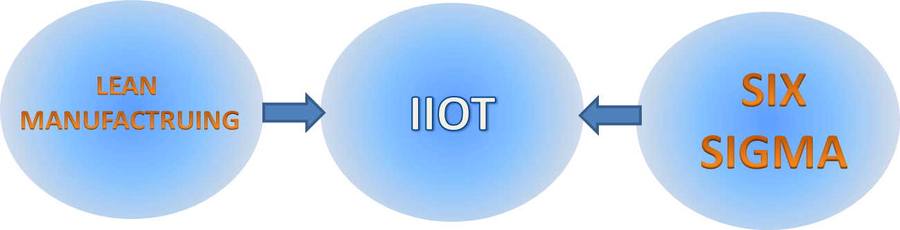 IIoT helps Lean Six Sigma to achieve a new level of effectiveness