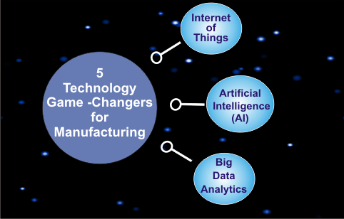 5 Technology Game-Changers for Manufacturing